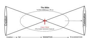 gary, davis, needinc, chrisitan, bible, mindset